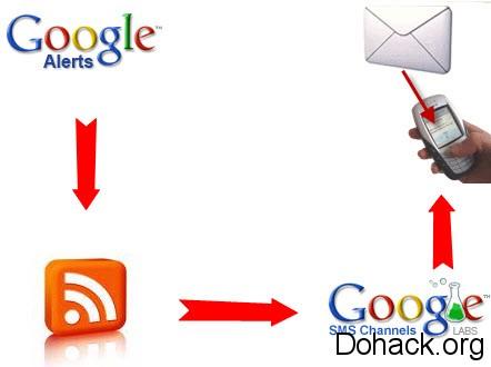 Google-Alerts-as-SMS-Alert