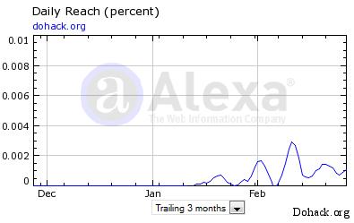 Aexa ranking for dohack.org